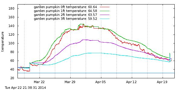 april-compost