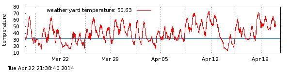 april-temperature
