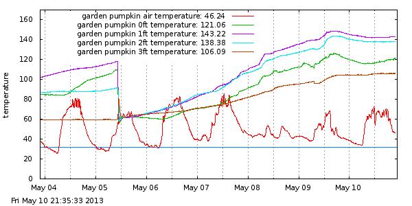 compostmonitor-20130510