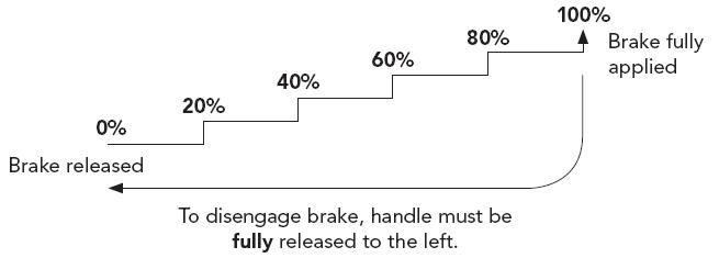 step-brake