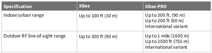 xbee-range